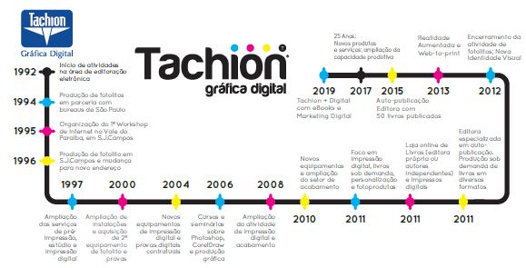 linha do tempo da Tachion